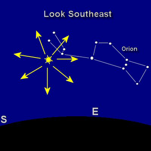 Look to the southeast just above Orion's shoulder,